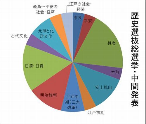 総選挙中間発表